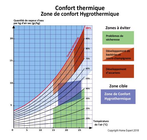 Le Confort Hygrothermique Home Expert